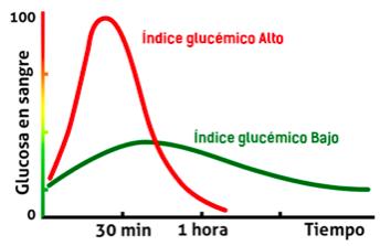 Curva glucémica
